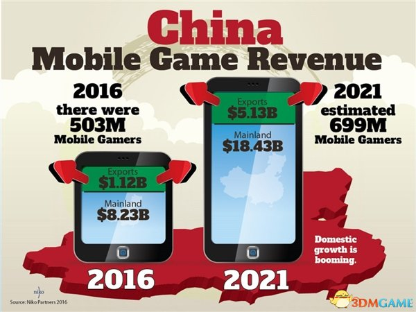 《王者荣耀》 让腾讯赚翻:中国市场让老外惊叹
