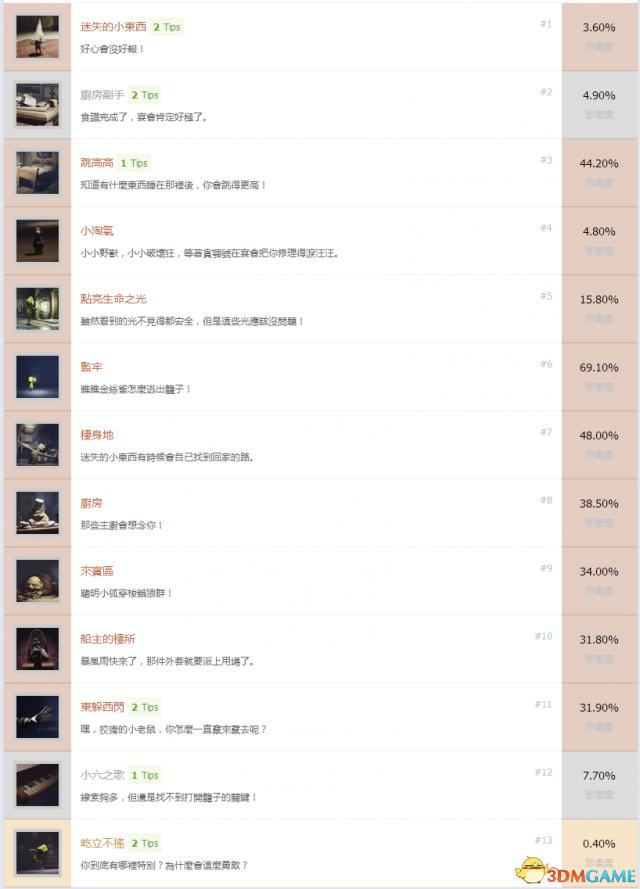 小小噩梦中文奖杯列表一览 小小噩梦中文成就达成条件
