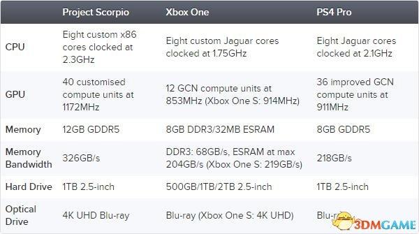 照顾索尼: 《命运2》 在Xbox天蝎座上强锁30fps