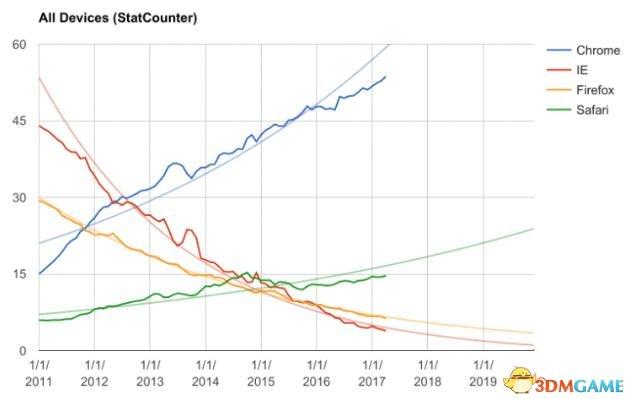 Chrome成桌面浏览器霸主 火狐东山再起希望渺茫