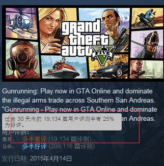 《GTA5》Steam好评率暴跌 玩家刷差评挺MOD工具