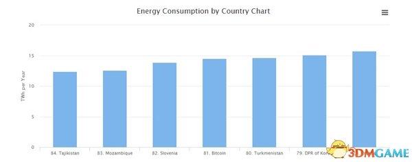 比特币挖矿消耗电量相当于1700万人口国家1年总量