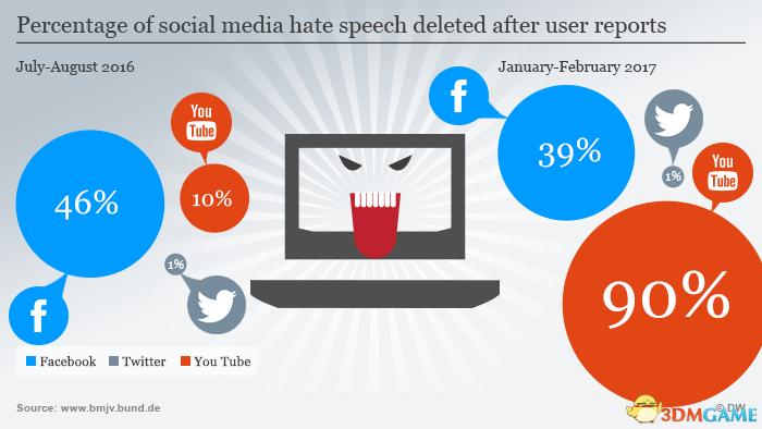 德国新法律:社交平台24小时内必须删除仇恨言论