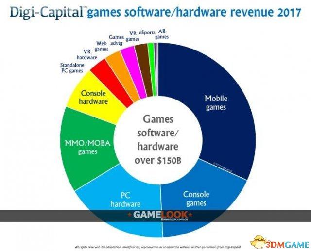 <b>2019全球游戏业收入将打破万亿元 亚洲占一半</b>
