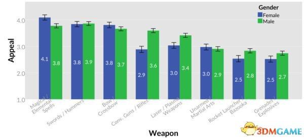 数据报告指出 女玩家不喜欢用枪 她们更爱魔法?!