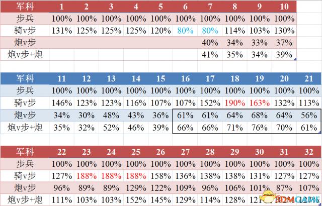 欧陆风云4兵种对比攻略 兵种对比详细计算公式一览