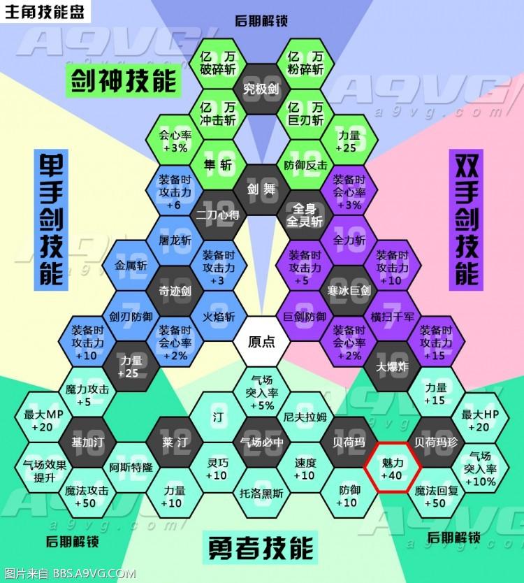 勇者斗恶龙11全角色技能翻译 DQ11全角色技能盘攻略