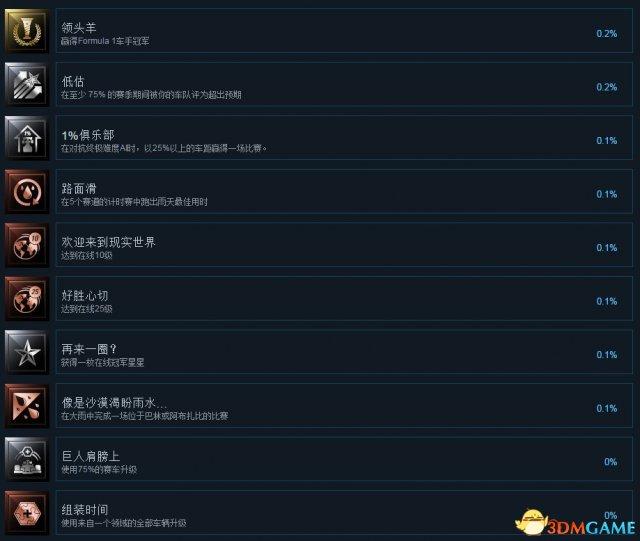 F1 2017全中文奖杯一览 F1 2017白金成就达成条件
