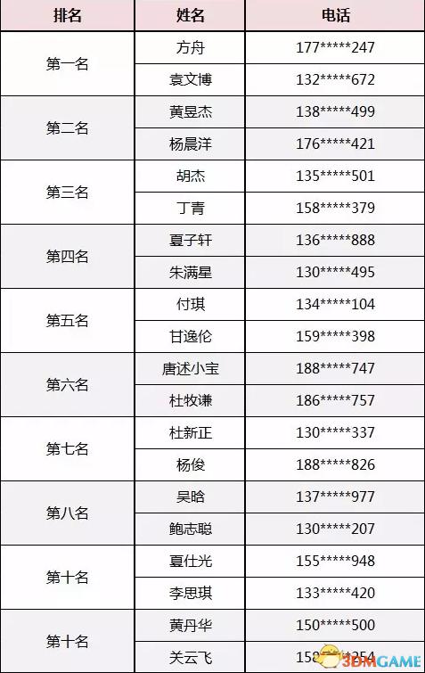 【武汉站】 《杀戮链条》 首站试玩获奖名单