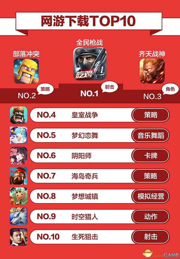 """360游戏8月手游指数报告:""""小学生""""推高榜单排名"""