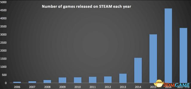 今年Steam新发行游戏数量已经超过06到14年总和,