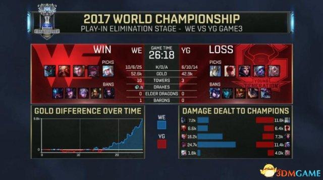 LOL2017全球总决赛入围赛收官! WE晋级小组赛!