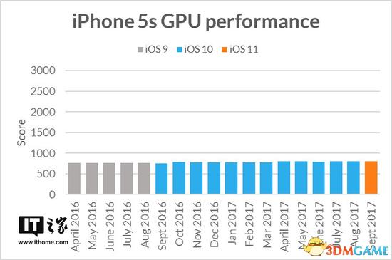 苹果iOS 11降低旧款iPhone性能?还是看看实证吧