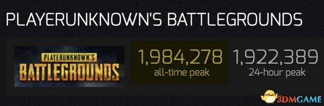 在线人数超198万,绝地求生