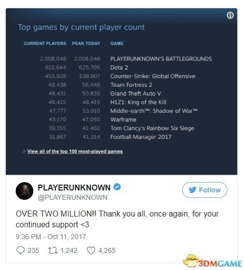 《絕地求生》突破玩家同時在線新紀錄 達200萬人