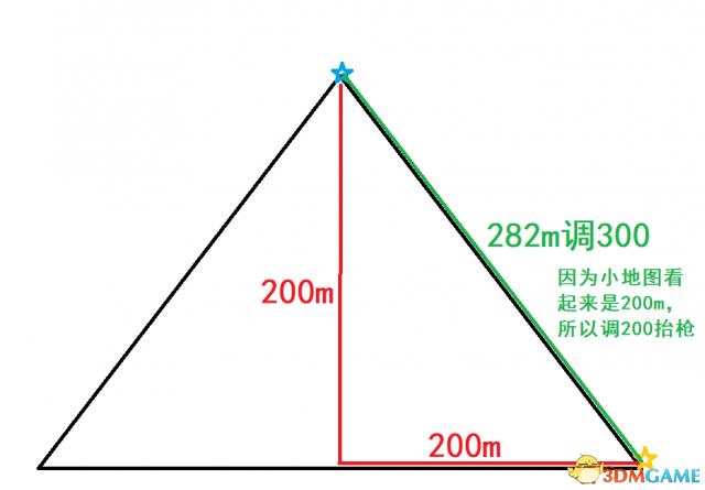 绝地求生大逃杀瞄准距离如何计算 距离归零计算方法