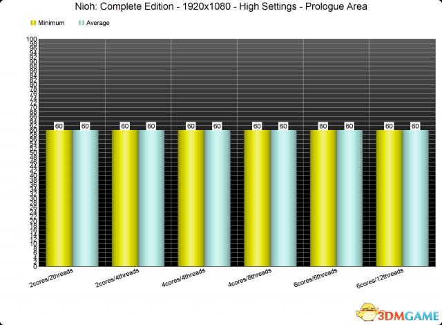 《仁王:完全版》PC版性能分析 选项落后优化尚可