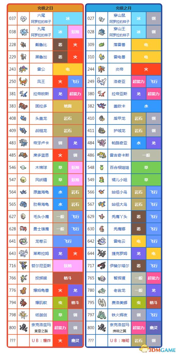 精灵宝可梦女主_精灵宝可梦究极日月版本限定宝可梦名单一览_3DM单机