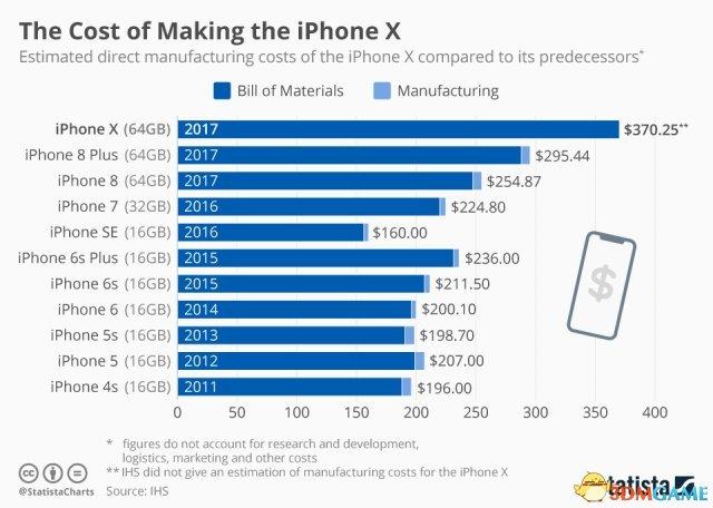 苹果iPhone X定价高的背后:成本也是历代最高