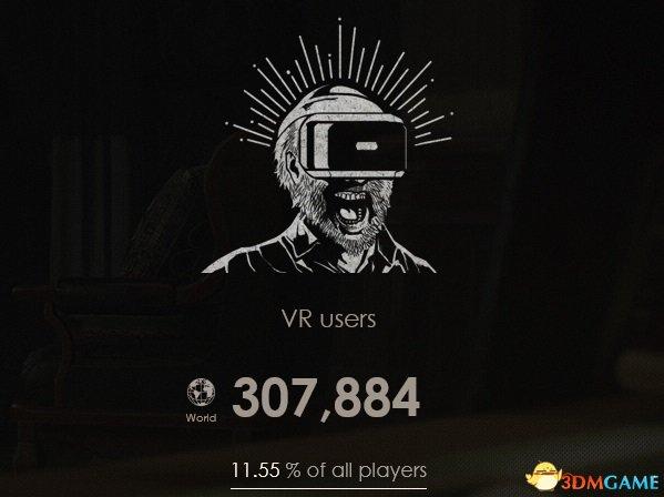 VR恐怖游戲受熱捧 30萬玩家體驗《生化危機7》VR版