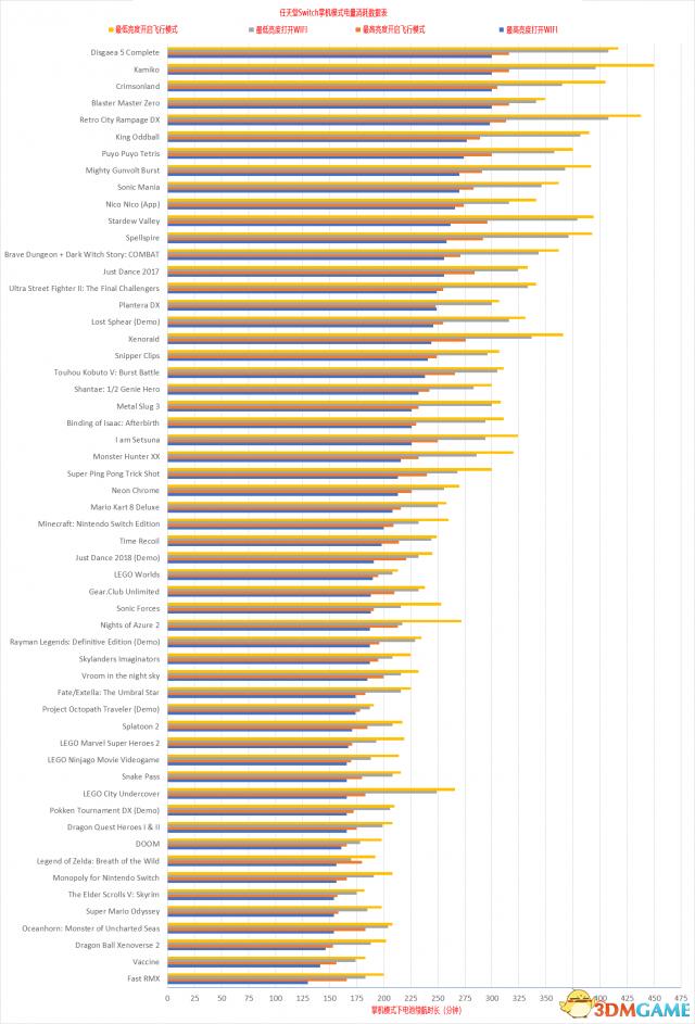 游戏新消息:Switch游戏耗电排行榜最省电的游戏居然是他