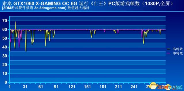 年末几款3A大作配置窥探 1060(6G)成高配最低门槛