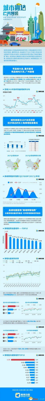中国堵城排行出炉 赶紧来看看你的家乡上榜了吗