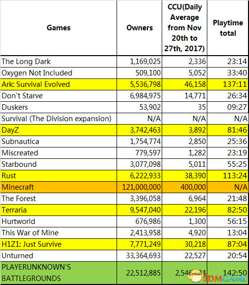 生存游戏:百分之一的玩家如何产生十倍的游戏时间
