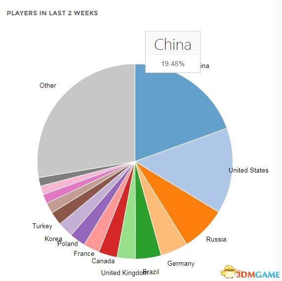 Steam中国活跃玩家数超其他国家 78%玩绝地求生