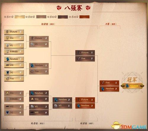 Newbee获决战平安京资质御赏赛冠军,CC全程直播