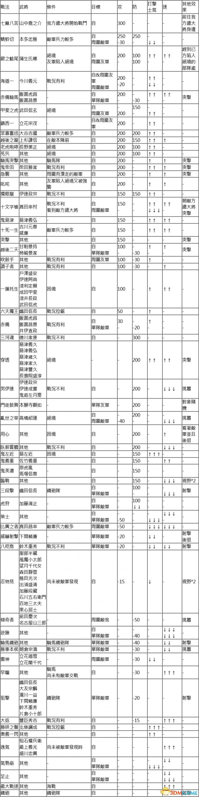信长之野望大志战法效果一览表