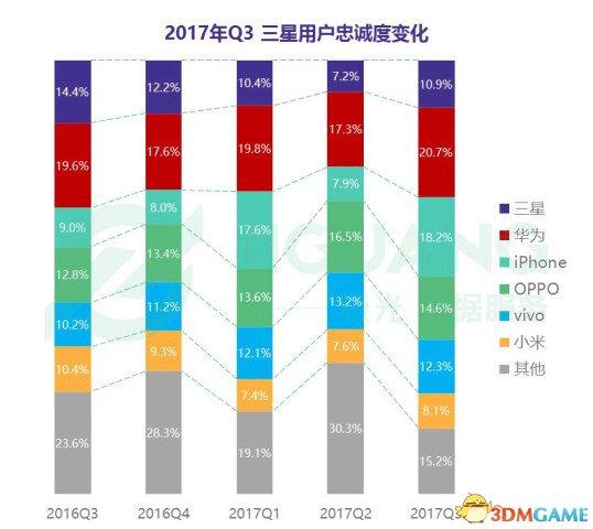 小米行動電話用戶老實度上升 華為吸引力仍舊排第一