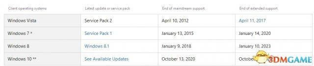 再见Windows 8.1!微软宣布1月10日结束服务支持
