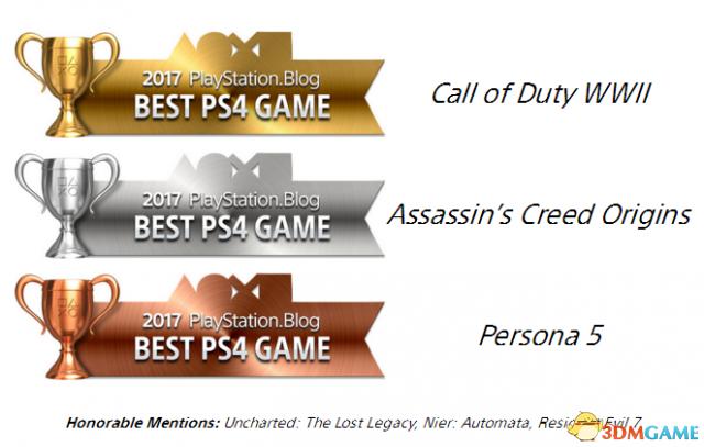最佳PS4游戏 2-4名 使命召唤14:二战 刺客信条:起源 女神异闻录5 提名:神秘海域4,尼尔:机械纪元,生化危机7
