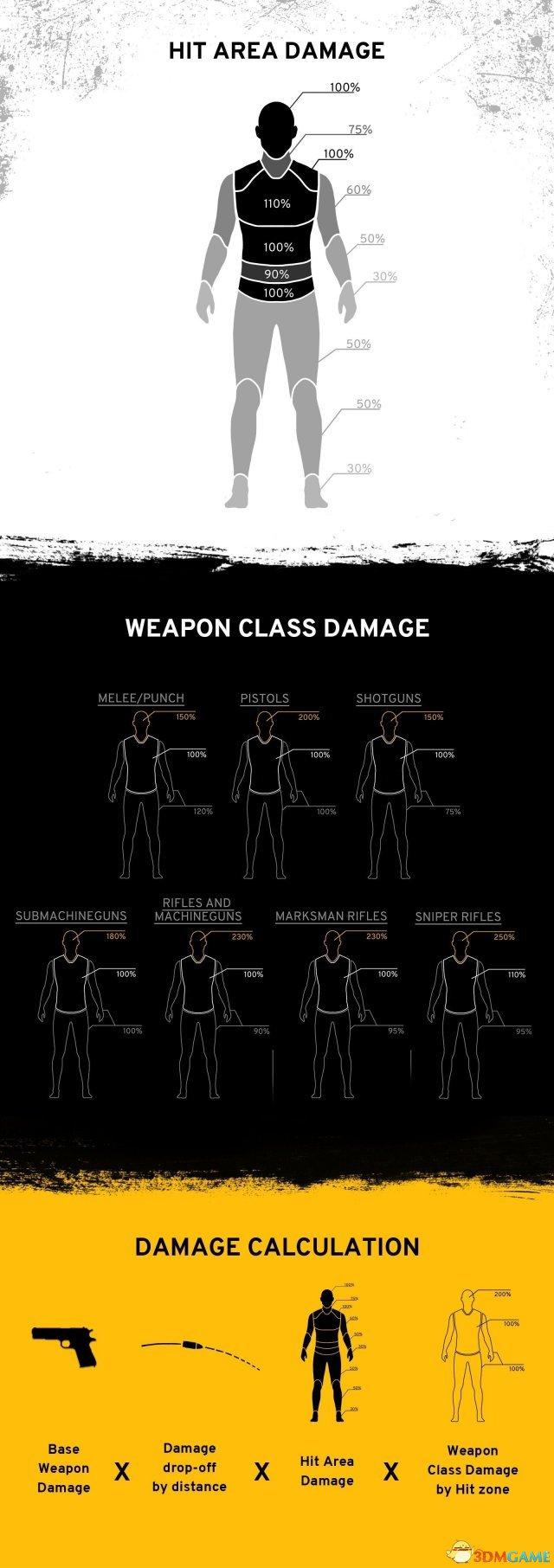 绝地求生武器伤害值计算 绝地求生最新版武器属性值