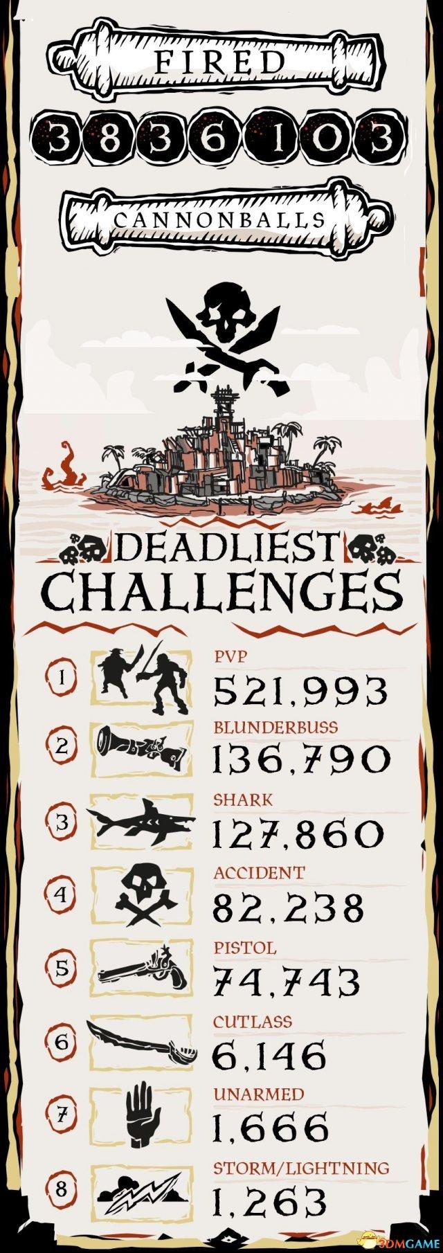 《贼海》Alpha版数据统计 35万玩家体验5.4万天