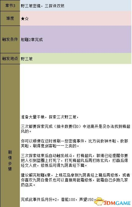 金庸群侠传5 主线流程攻略 金庸卷轴收集流程攻略