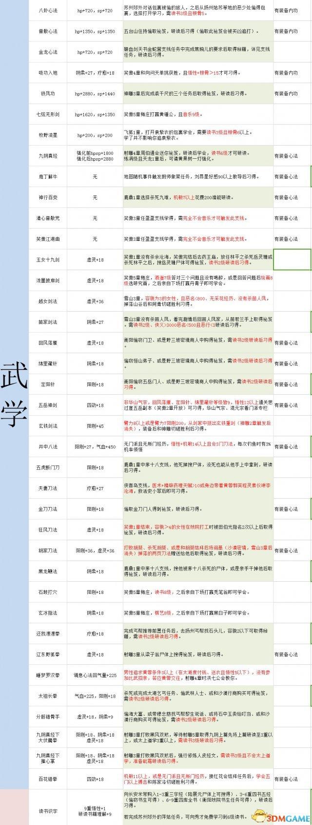 金庸群侠传5全公共武学攻略 全武学属性及出处介绍