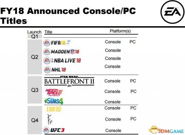 """EA""""终极团队""""创收8亿比索 将参加《沙场》种类"""