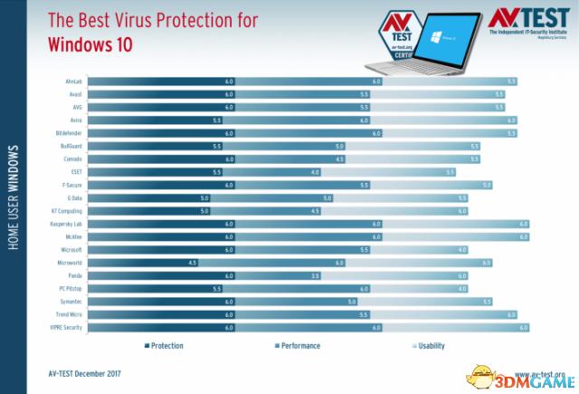 二〇一八年底Windows 10下至上杀毒软件评选结果公布