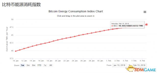 """比特币""""挖矿""""年耗电量相当于全球耗电量的0.20%"""