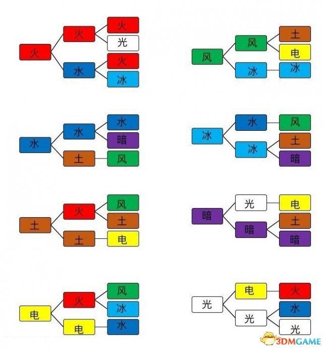 异度之刃2怎么玩 异度之刃2战斗系统教学