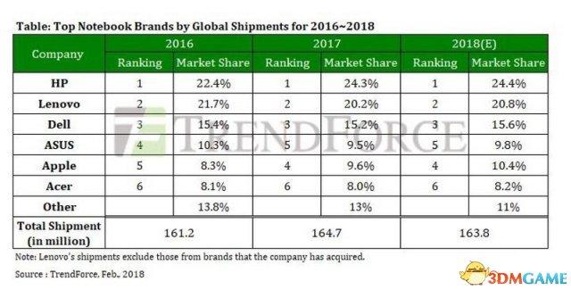 MBP立功 苹果超越华硕成为全球第四大笔记本厂商