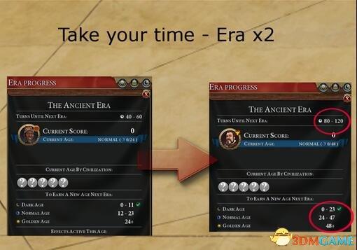 文明6:迭起兴衰 减速游戏双倍时代时长MOD