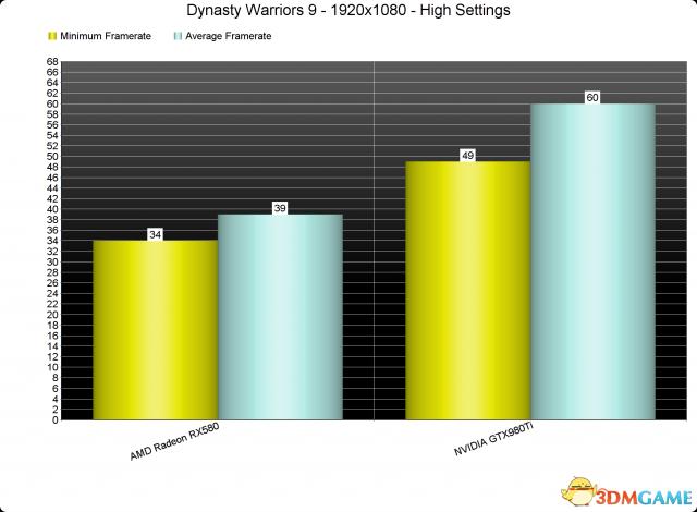 《真三国无双8》PC版性能分析 多余的话就不说了