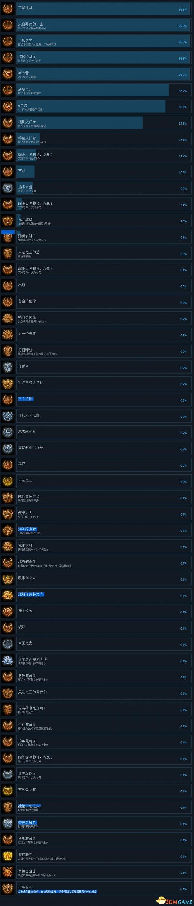 最终幻想15全奖杯一览最终幻想15全成就达成条件