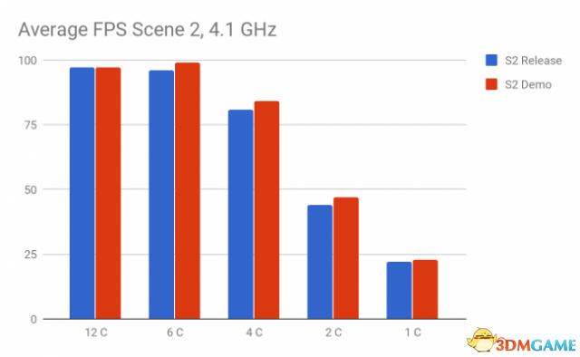 《最终幻想15》实测:D加密并不会降低游戏性能