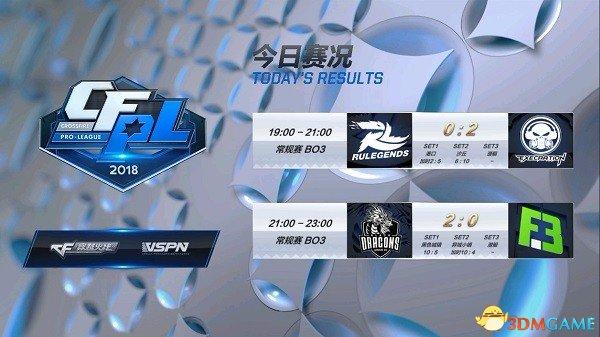 【CFPL综述】EXE、BD并肩获胜 RUL、F3前景堪忧