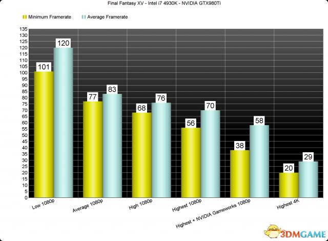 《最终幻想15》PC版性能分析 史上最良心的优化