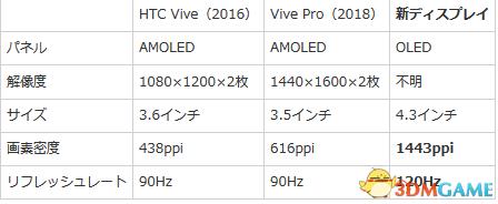 跨越式進步 谷歌宣佈聯合LG推出20M級別VR微顯屏